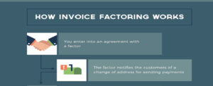 Is Invoice Factoring Right for Your Business?