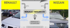 Renault-Nissan Alliance Selects Amber Road to Maximize Preferential Trade Benefits